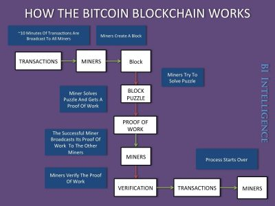 how_the_bitcoin_blockchain_works